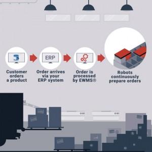 Grafika pokazująca proces elastycznej integracji oprogramowania od element Logic.